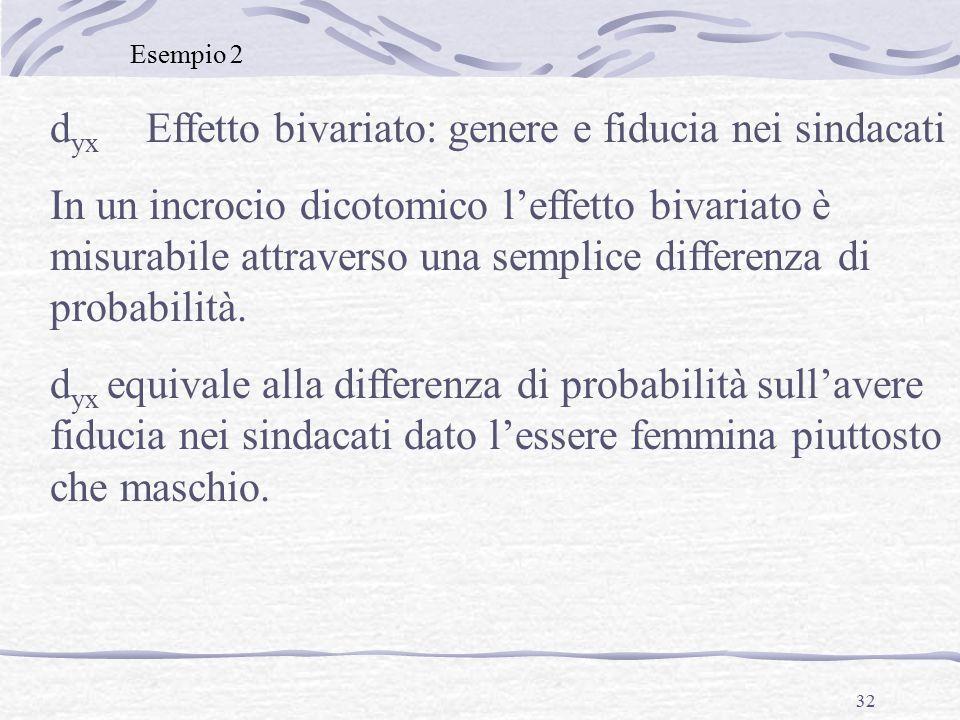 32 d yx Effetto bivariato: genere e fiducia nei sindacati In un incrocio dicotomico l'effetto bivariato è misurabile attraverso una semplice differenza di probabilità.