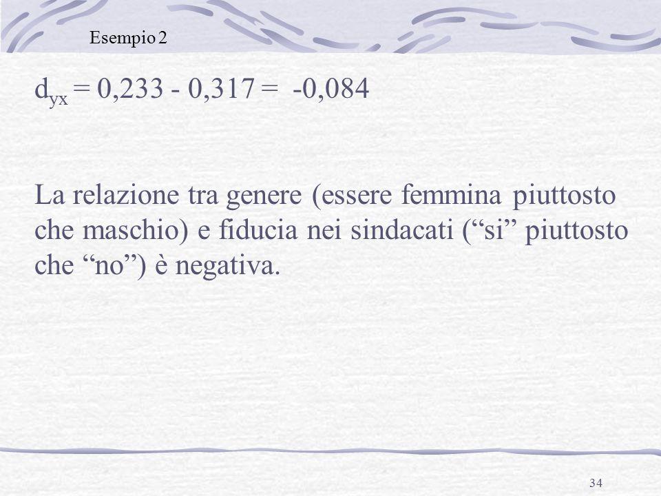 34 d yx = 0,233 - 0,317 = -0,084 La relazione tra genere (essere femmina piuttosto che maschio) e fiducia nei sindacati ( si piuttosto che no ) è negativa.