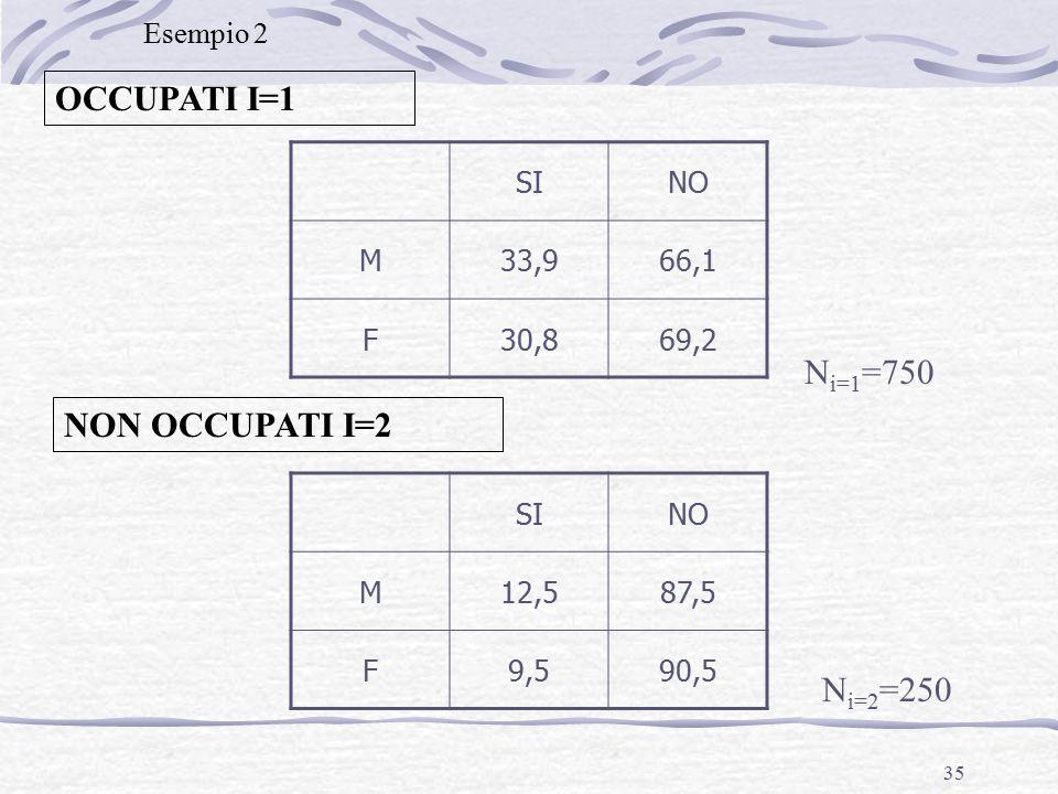 35 NON OCCUPATI I=2 OCCUPATI I=1 SINO M33,966,1 F30,869,2 SINO M12,587,5 F9,590,5 N i=1 =750 N i=2 =250 Esempio 2