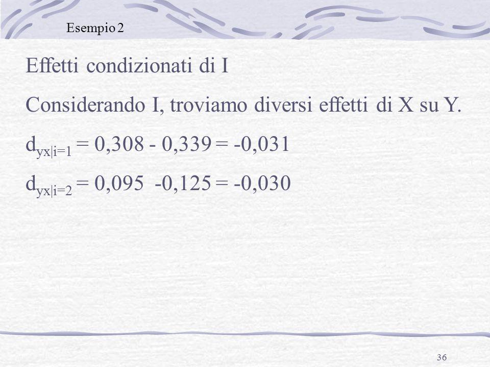 36 Effetti condizionati di I Considerando I, troviamo diversi effetti di X su Y.