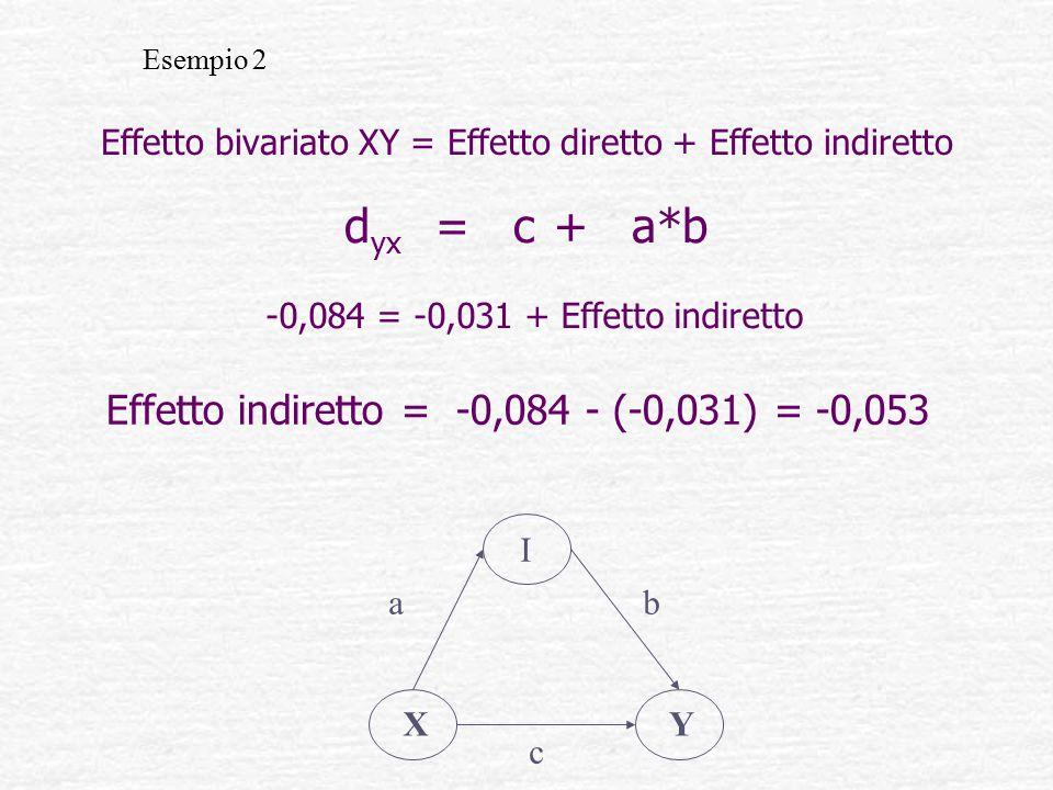 Effetto bivariato XY = Effetto diretto + Effetto indiretto d yx = c + a*b Effetto indiretto = -0,084 - (-0,031) = -0,053 -0,084 = -0,031 + Effetto indiretto Esempio 2 XY I ab c