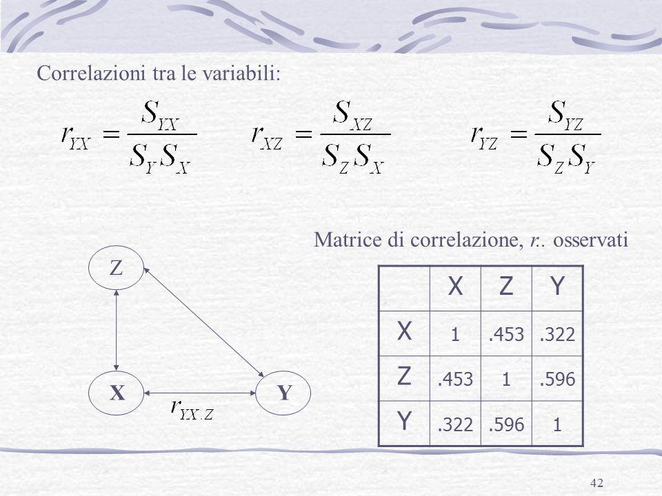 42 Correlazioni tra le variabili: XY Z XZY X 1.453.322 Z.4531.596 Y.322.5961 Matrice di correlazione, r..