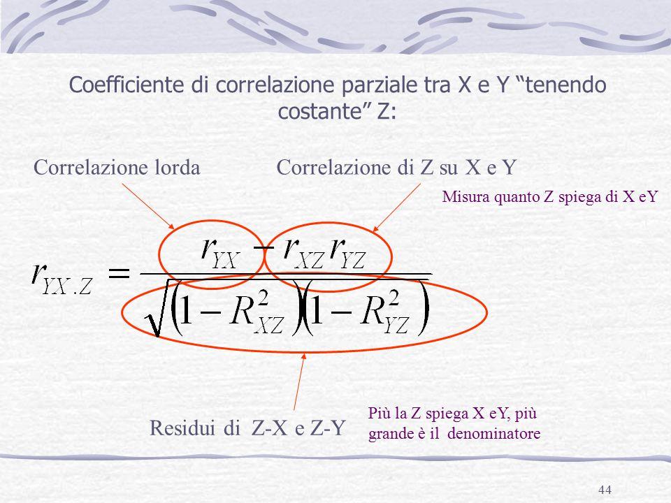 44 Coefficiente di correlazione parziale tra X e Y tenendo costante Z: Correlazione lordaCorrelazione di Z su X e Y Residui di Z-X e Z-Y Più la Z spiega X eY, più grande è il denominatore Misura quanto Z spiega di X eY