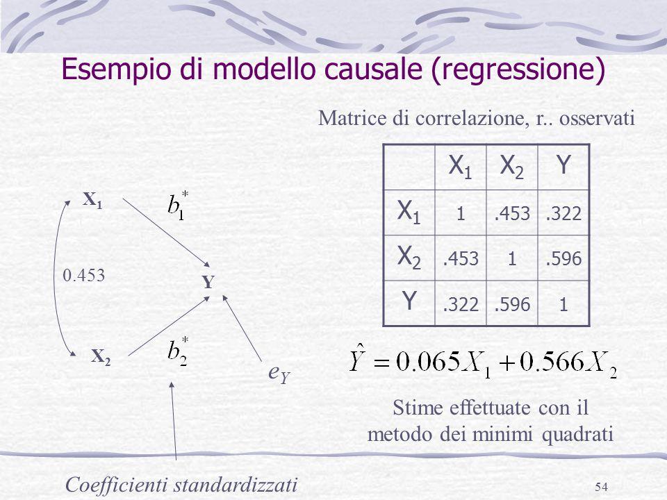 54 Esempio di modello causale (regressione) X1X1 X2X2 Y X1X1 X2X2 Y X1X1 1.453.322 X2X2.4531.596 Y.322.5961 Matrice di correlazione, r..