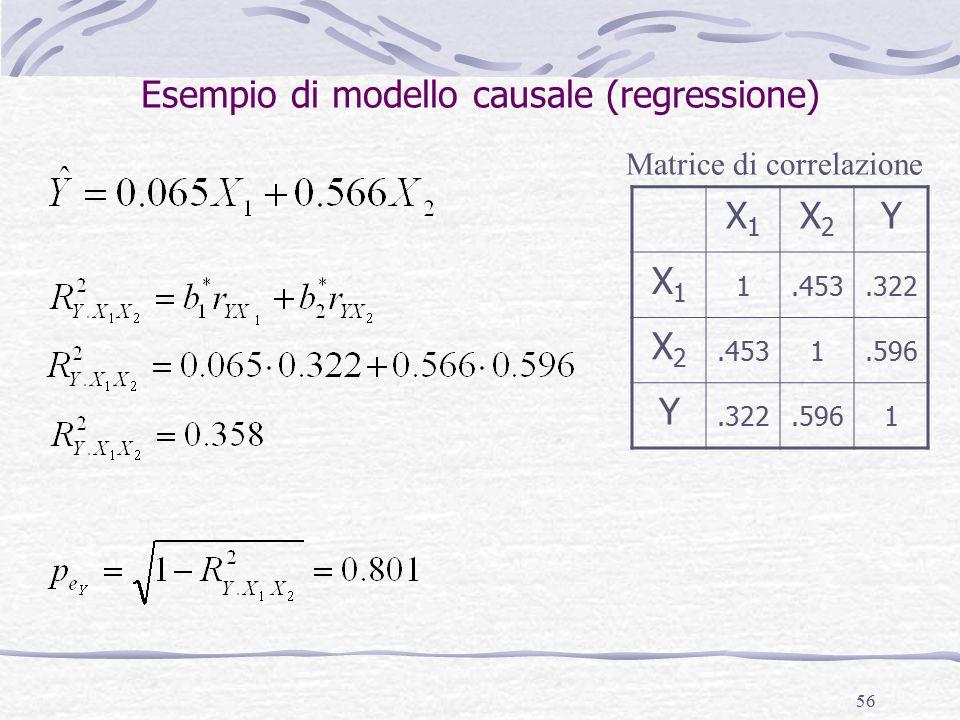 56 Esempio di modello causale (regressione) X1X1 X2X2 Y X1X1 1.453.322 X2X2.4531.596 Y.322.5961 Matrice di correlazione
