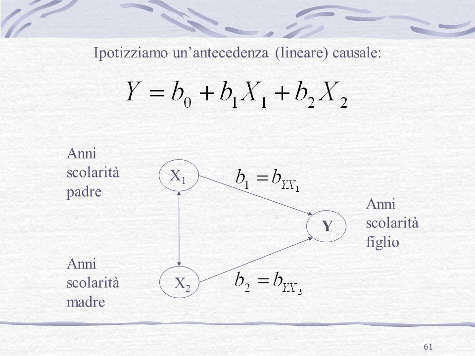 61 YX1X1 Ipotizziamo un'antecedenza (lineare) causale: X2X2 Anni scolarità padre Anni scolarità madre Anni scolarità figlio