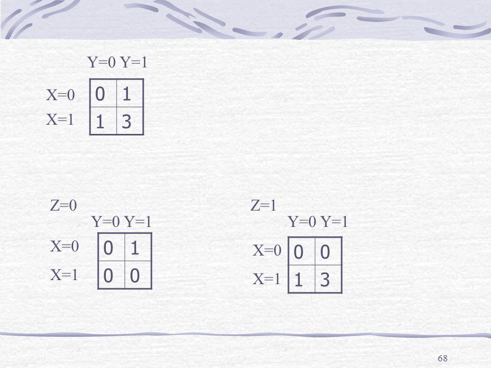 68 01 13 01 00 00 13 Z=0Z=1 X=0 X=1 Y=0Y=1 Y=0Y=1Y=0Y=1
