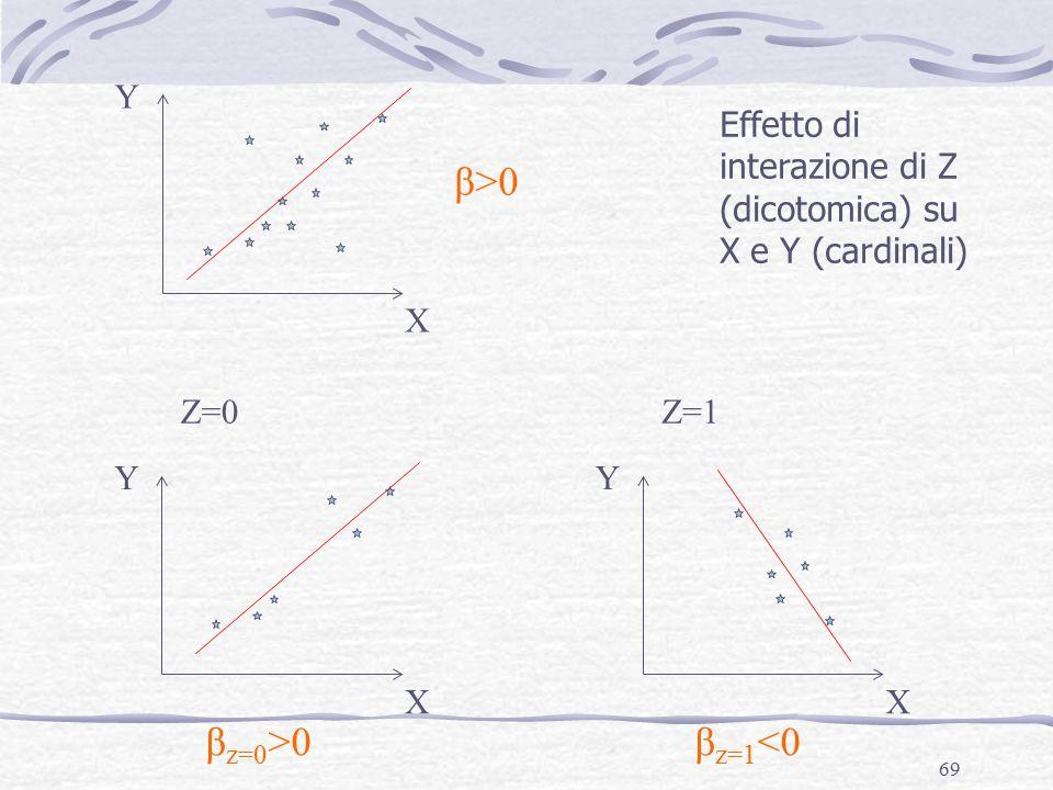 69 X Y X Y X Y Z=0Z=1 Effetto di interazione di Z (dicotomica) su X e Y (cardinali) β>0 β z=0 >0β z=1 <0