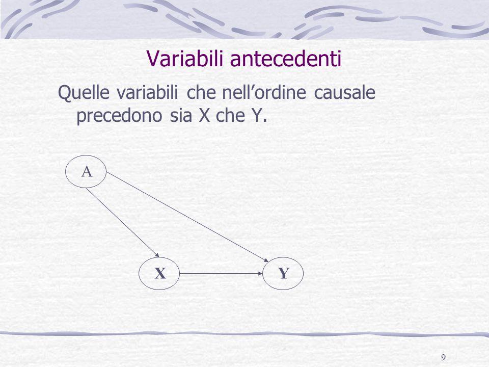 9 Variabili antecedenti Quelle variabili che nell'ordine causale precedono sia X che Y. XY A