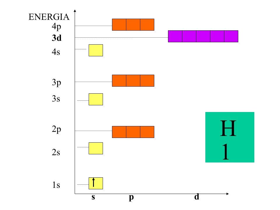 1s 3s 2p 3p 4p 2s 4s 3d ENERGIA spd H 1