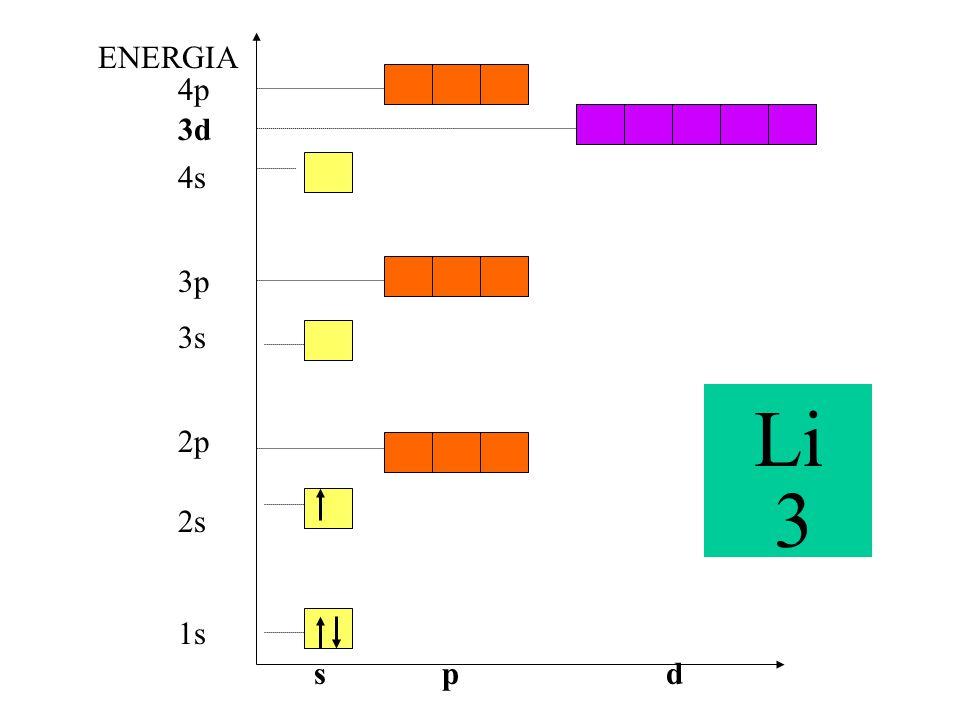 1s 3s 2p 3p 4p 2s 4s 3d ENERGIA spd Li 3