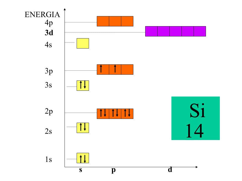 1s 3s 2p 3p 4p 2s 4s 3d ENERGIA spd Si 14