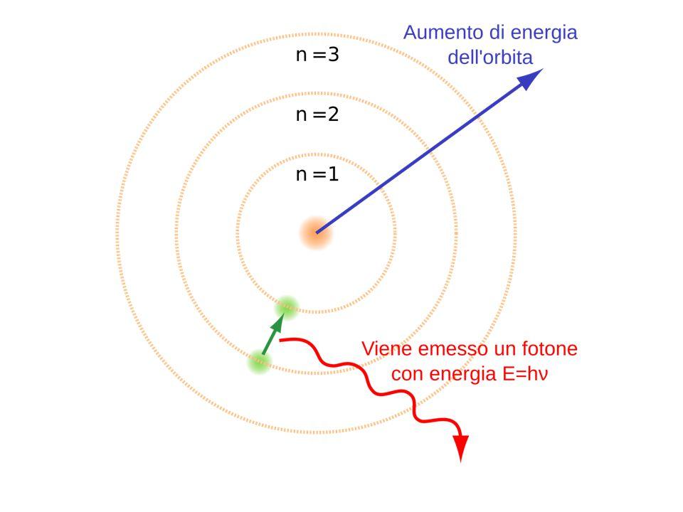 1s 3s 2p 3p 4p 2s 4s 3d ENERGIA spd Be 4