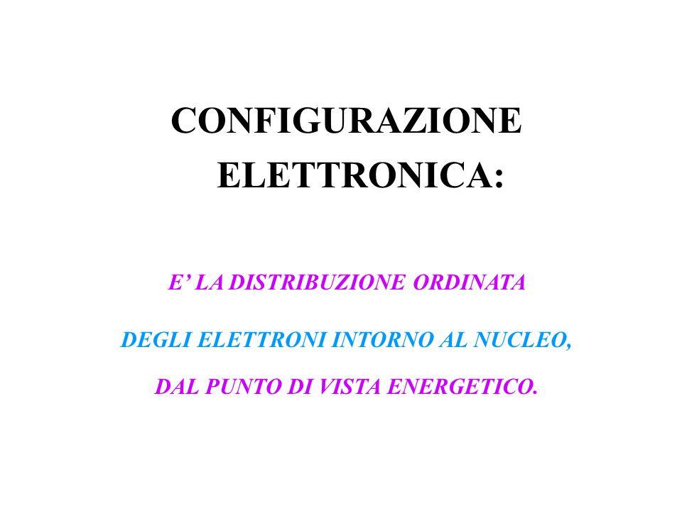 CONFIGURAZIONE ELETTRONICA: E' LA DISTRIBUZIONE ORDINATA DEGLI ELETTRONI INTORNO AL NUCLEO, DAL PUNTO DI VISTA ENERGETICO.
