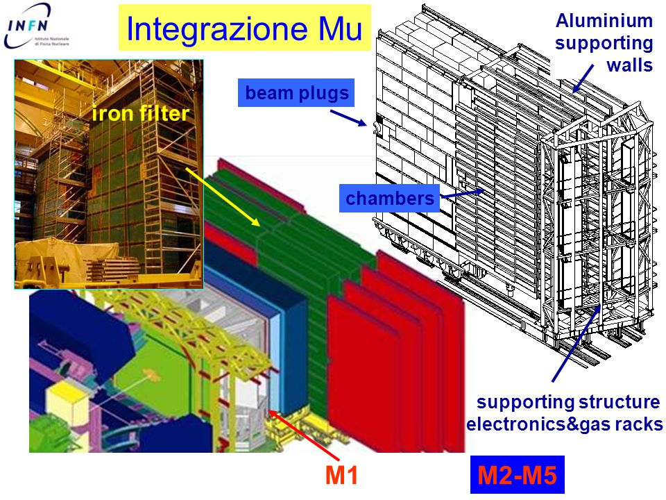 iron filter M1 M2-M5 supporting structure electronics&gas racks chambers beam plugs Aluminium supporting walls iintegration Integrazione Mu