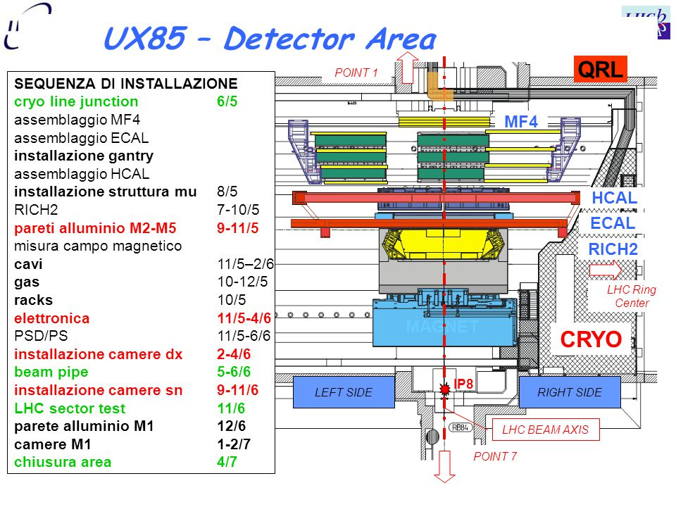 UX85 – Detector Area LEFT SIDERIGHT SIDE IP8 LHC Ring Center ECAL MAGNET CRYO POINT 7 POINT 1 MF4 LHC BEAM AXIS QRL SEQUENZA DI INSTALLAZIONE cryo lin
