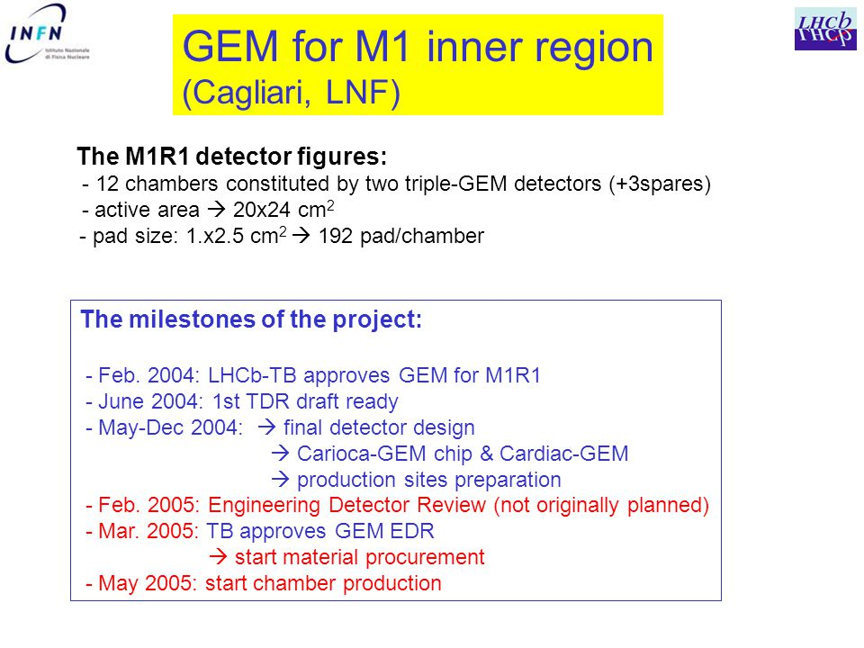 GEM for M1 inner region (Cagliari, LNF) The M1R1 detector figures: - 12 chambers constituted by two triple-GEM detectors (+3spares) - active area  20