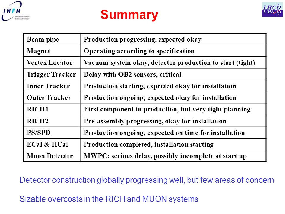 Summary Detector construction globally progressing well, but few areas of concern Sizable overcosts in the RICH and MUON systems Beam pipeProduction progressing, expected okay MagnetOperating according to specification Vertex LocatorVacuum system okay, detector production to start (tight) Trigger TrackerDelay with OB2 sensors, critical Inner TrackerProduction starting, expected okay for installation Outer TrackerProduction ongoing, expected okay for installation RICH1First component in production, but very tight planning RICH2Pre-assembly progressing, okay for installation PS/SPDProduction ongoing, expected on time for installation ECal & HCalProduction completed, installation starting Muon DetectorMWPC: serious delay, possibly incomplete at start up