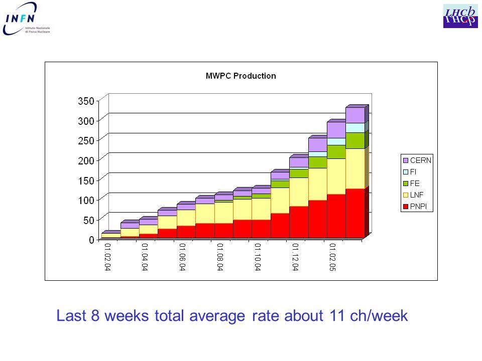 Last 8 weeks total average rate about 11 ch/week