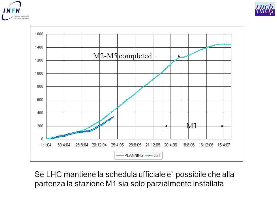 M2-M5 completed M1 Se LHC mantiene la schedula ufficiale e` possibile che alla partenza la stazione M1 sia solo parzialmente installata