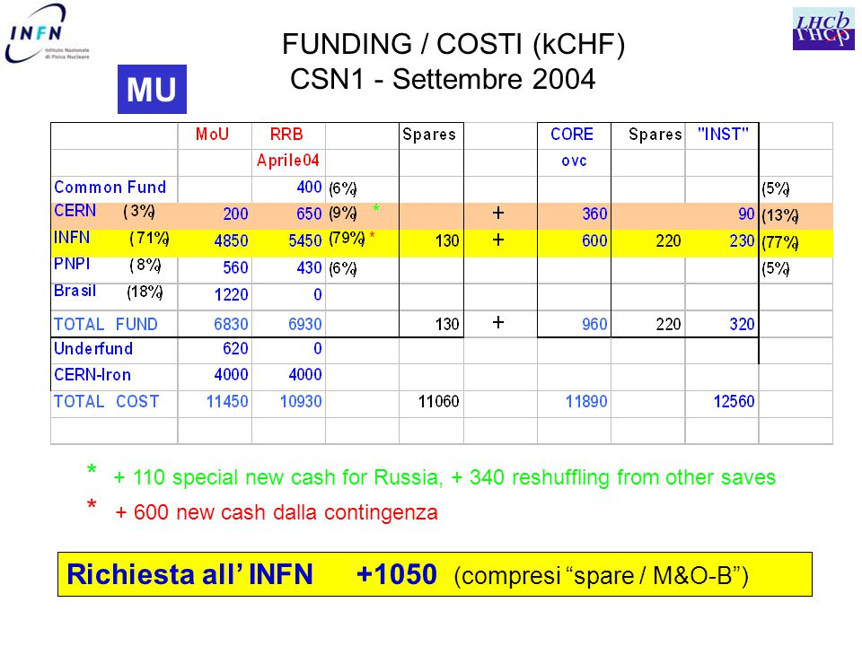 MU FUNDING / COSTI (kCHF) CSN1 - Settembre 2004 Richiesta all' INFN +1050 (compresi spare / M&O-B ) * + 110 special new cash for Russia, + 340 reshuffling from other saves * + 600 new cash dalla contingenza