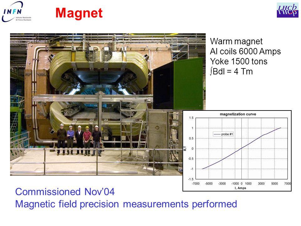 Warm magnet Al coils 6000 Amps Yoke 1500 tons ∫Bdl = 4 Tm Magnet Commissioned Nov'04 Magnetic field precision measurements performed