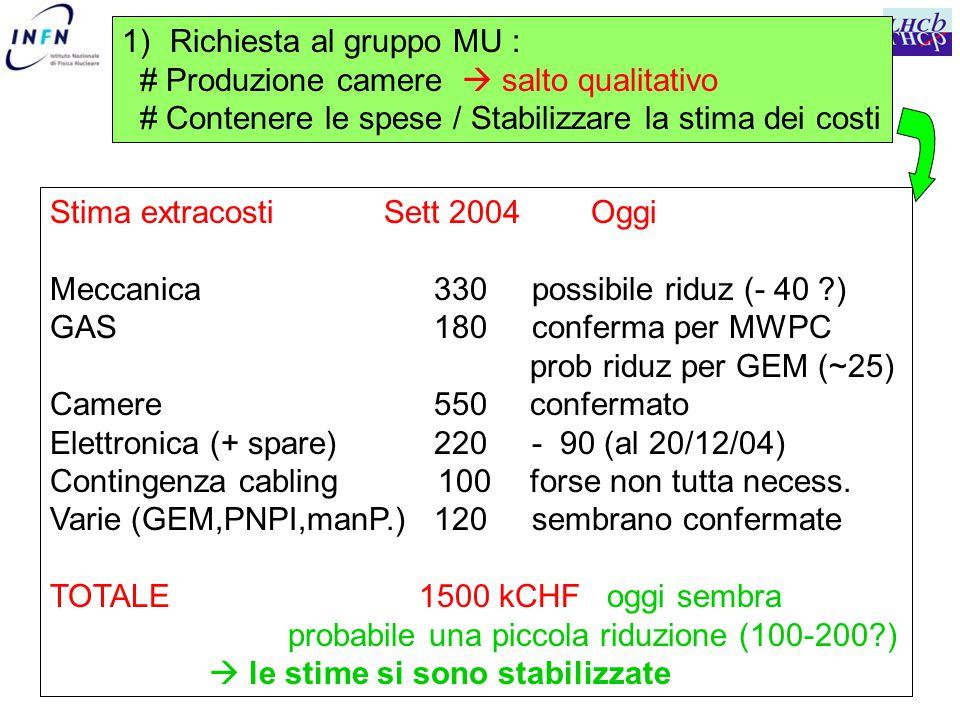 Stima extracosti Sett 2004 Oggi Meccanica 330 possibile riduz (- 40 ?) GAS 180 conferma per MWPC prob riduz per GEM (~25) Camere 550confermato Elettronica (+ spare) 220 - 90 (al 20/12/04) Contingenza cabling 100 forse non tutta necess.