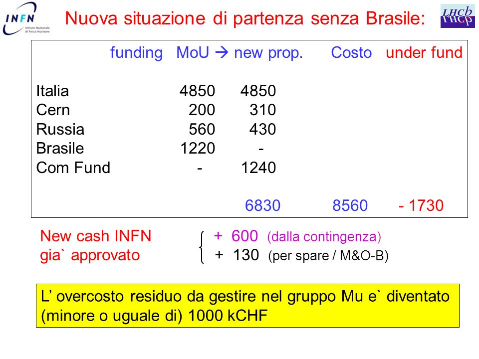 New cash INFN + 600 (dalla contingenza) gia` approvato + 130 (per spare / M&O-B) L' overcosto residuo da gestire nel gruppo Mu e` diventato (minore o uguale di) 1000 kCHF funding MoU  new prop.