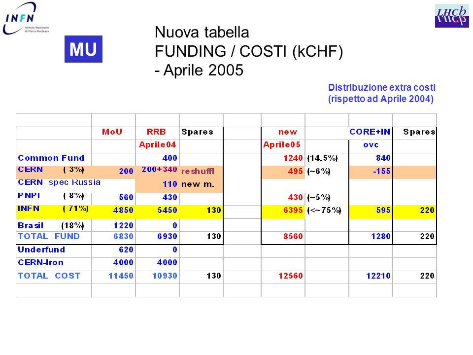 MU Nuova tabella FUNDING / COSTI (kCHF) - Aprile 2005 Distribuzione extra costi (rispetto ad Aprile 2004)