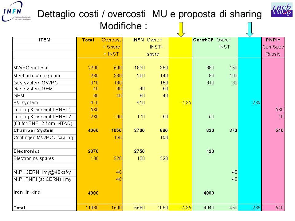 Dettaglio costi / overcosti MU e proposta di sharing Modifiche :