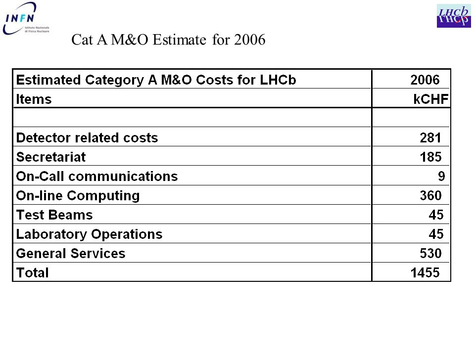 Cat A M&O Estimate for 2006