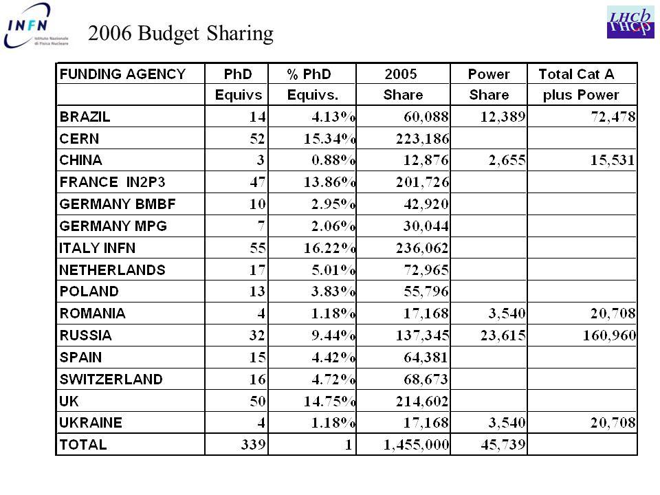 2006 Budget Sharing
