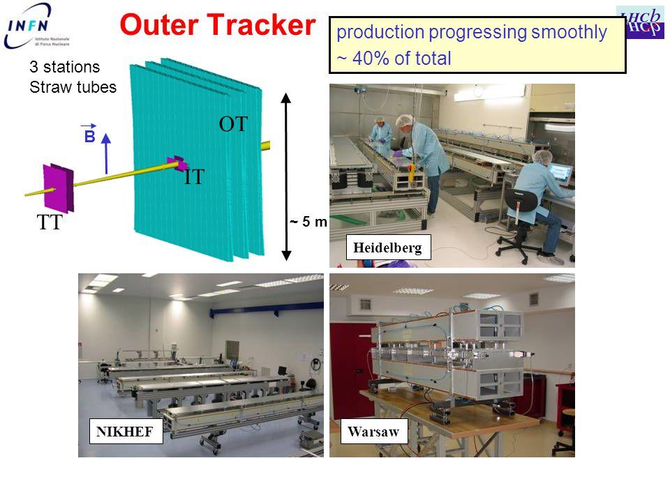 Outer Tracker production progressing smoothly ~ 40% of total Heidelberg WarsawNIKHEF TT IT OT ~ 5 m 3 stations Straw tubes B