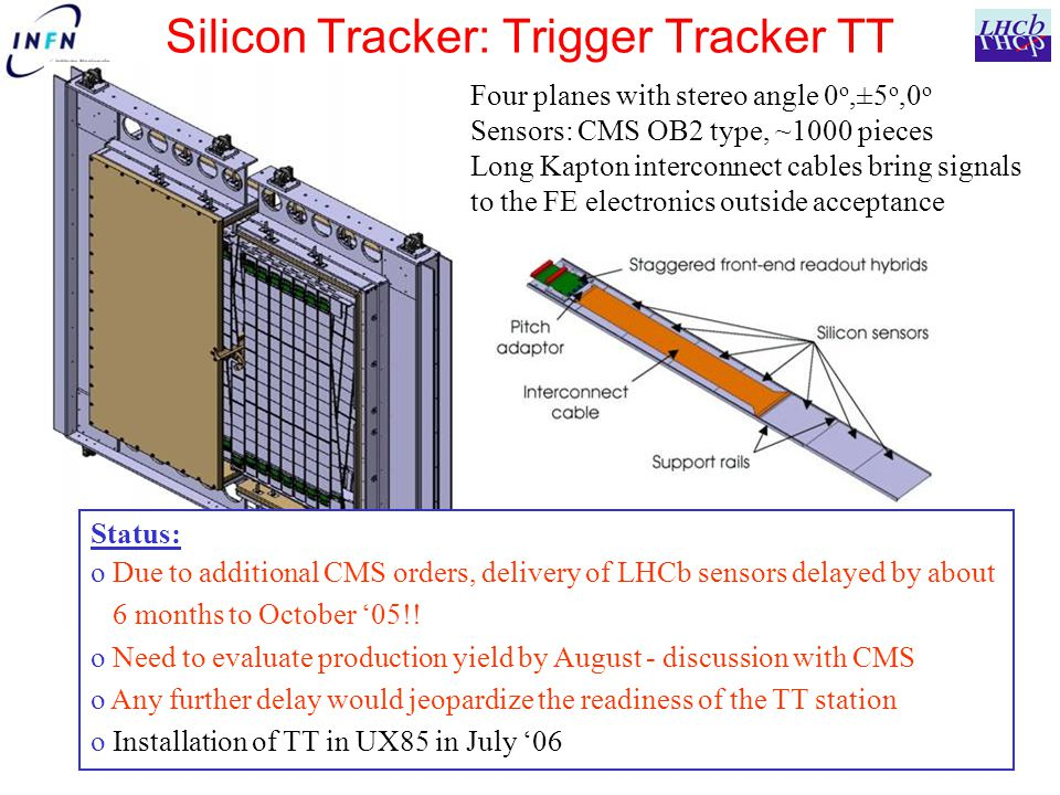 Silicon Tracker: Trigger Tracker TT Four planes with stereo angle 0 o,±5 o,0 o Sensors: CMS OB2 type, ~1000 pieces Long Kapton interconnect cables bring signals to the FE electronics outside acceptance Status: o Due to additional CMS orders, delivery of LHCb sensors delayed by about 6 months to October '05!.