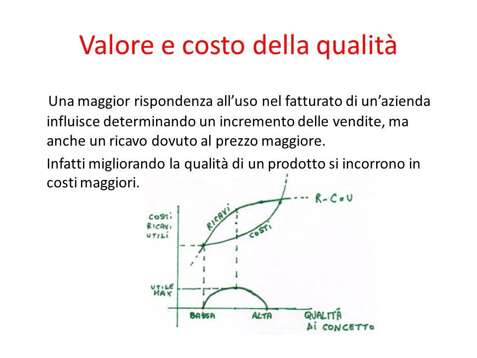 Valore e costo della qualità Una maggior rispondenza all'uso nel fatturato di un'azienda influisce determinando un incremento delle vendite, ma anche un ricavo dovuto al prezzo maggiore.