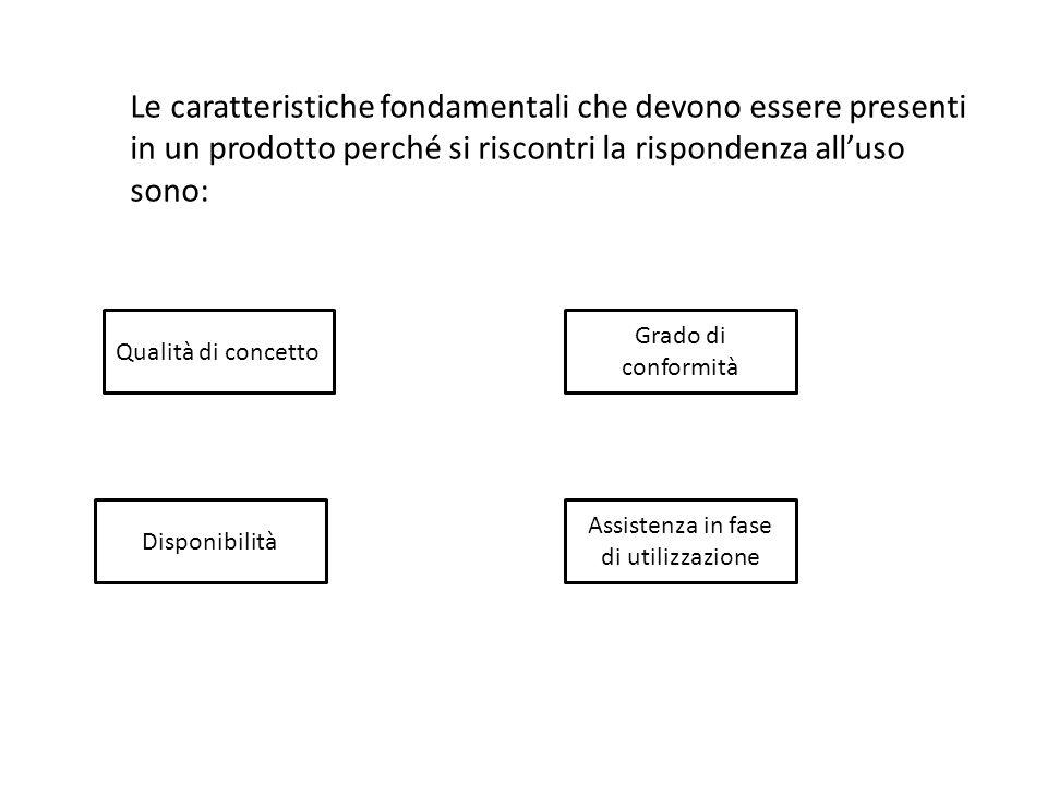 Le caratteristiche fondamentali che devono essere presenti in un prodotto perché si riscontri la rispondenza all'uso sono: Qualità di concetto Grado di conformità Disponibilità Assistenza in fase di utilizzazione