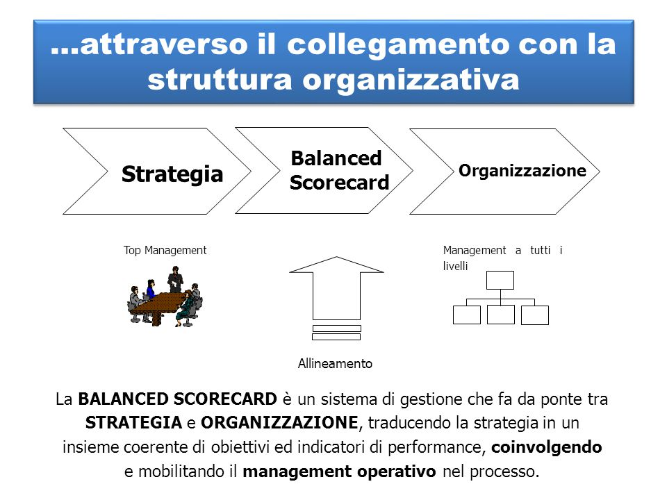 …attraverso il collegamento con la struttura organizzativa Balanced Scorecard Organizzazione Strategia La BALANCED SCORECARD è un sistema di gestione che fa da ponte tra STRATEGIA e ORGANIZZAZIONE, traducendo la strategia in un insieme coerente di obiettivi ed indicatori di performance, coinvolgendo e mobilitando il management operativo nel processo.