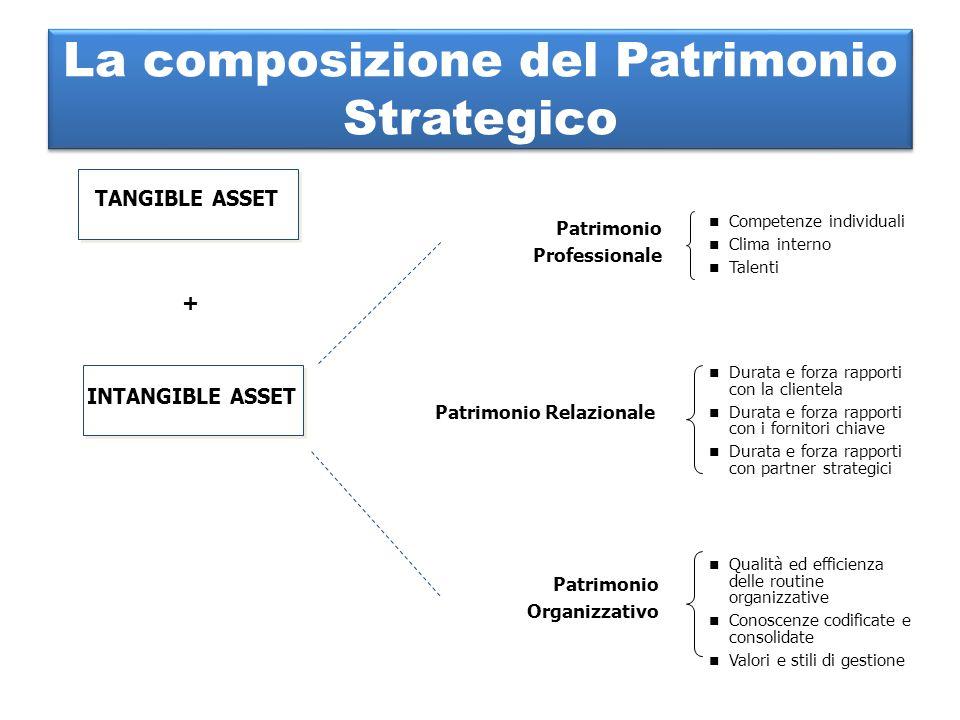 La composizione del Patrimonio Strategico TANGIBLE ASSET INTANGIBLE ASSET Patrimonio Professionale Competenze individuali Clima interno Talenti Durata