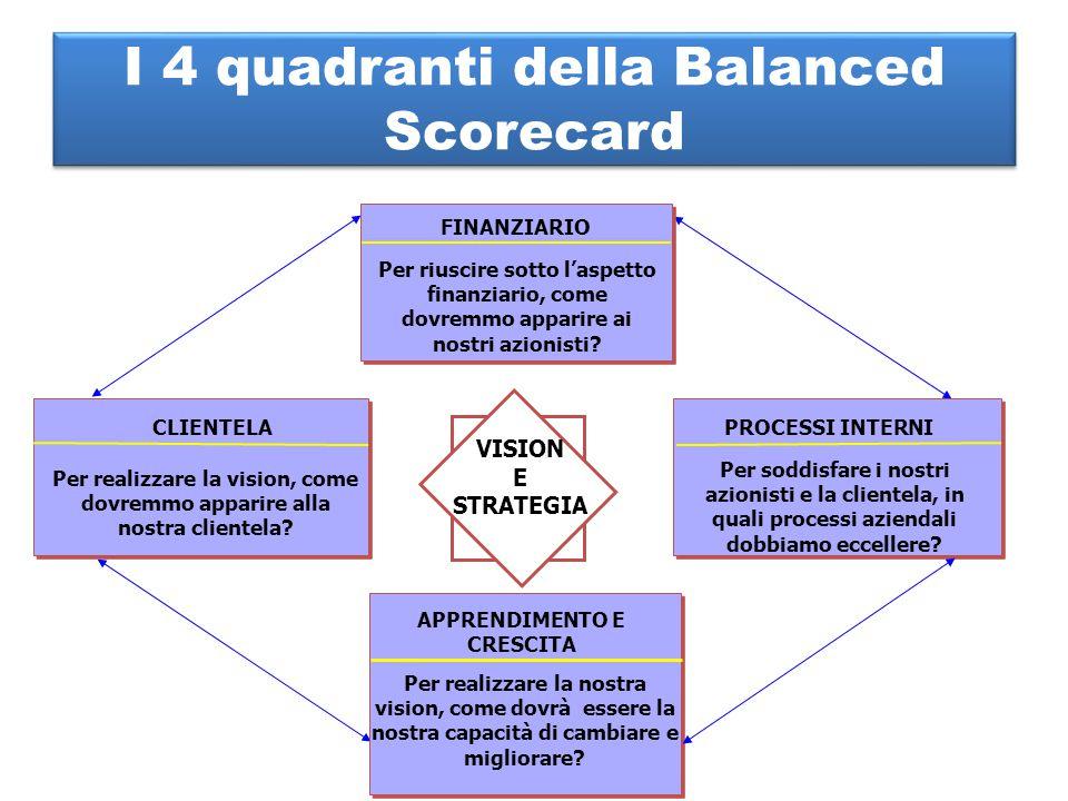 I 4 quadranti della Balanced Scorecard FINANZIARIO Per riuscire sotto l'aspetto finanziario, come dovremmo apparire ai nostri azionisti? PROCESSI INTE