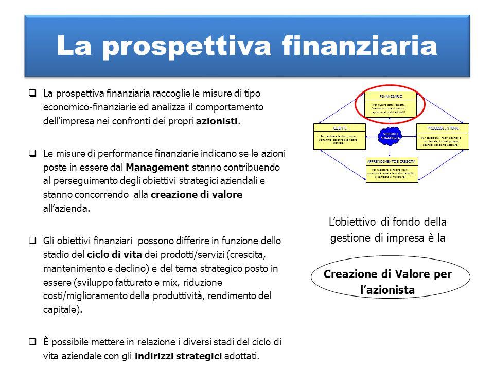 La prospettiva finanziaria  La prospettiva finanziaria raccoglie le misure di tipo economico-finanziarie ed analizza il comportamento dell'impresa ne