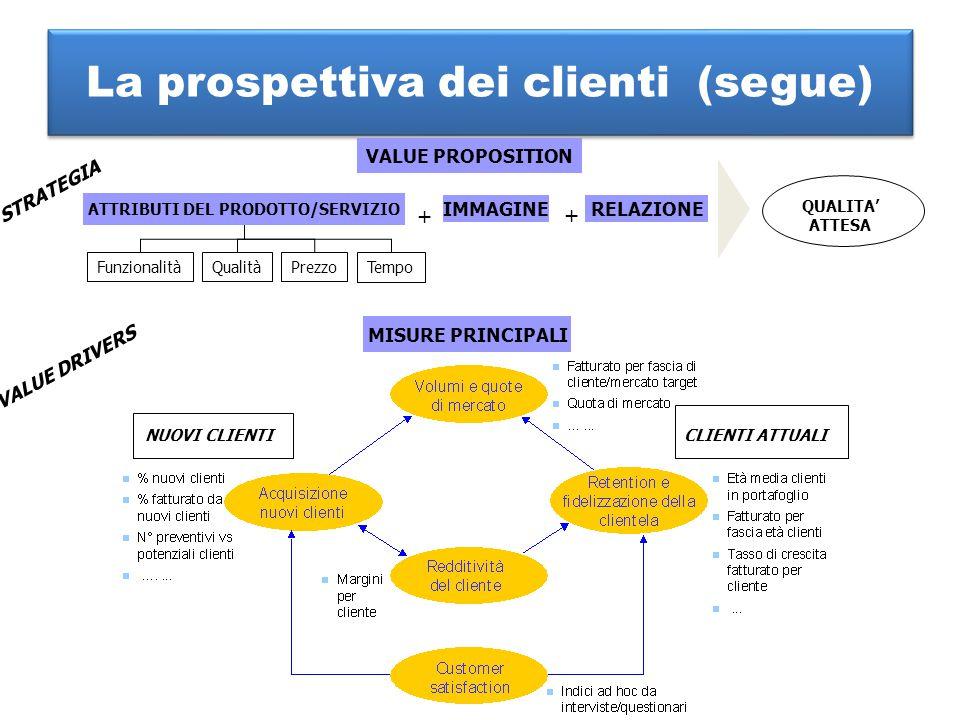 La prospettiva dei clienti (segue) MISURE PRINCIPALI VALUE PROPOSITION ATTRIBUTI DEL PRODOTTO/SERVIZIO IMMAGINERELAZIONE FunzionalitàQualitàPrezzoTemp