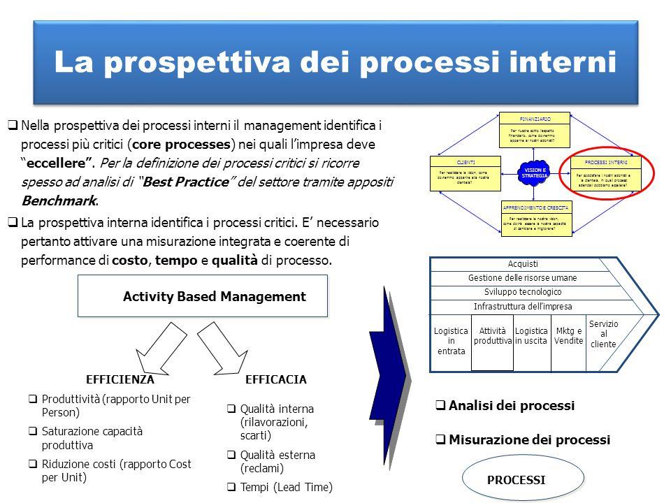 La prospettiva dei processi interni  Nella prospettiva dei processi interni il management identifica i processi più critici (core processes) nei qual
