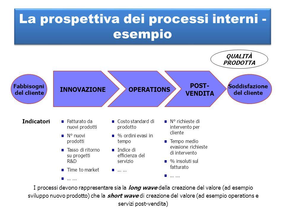 La prospettiva dei processi interni - esempio INNOVAZIONEOPERATIONS POST- VENDITA Fatturato da nuovi prodotti N° nuovi prodotti Tasso di ritorno su pr