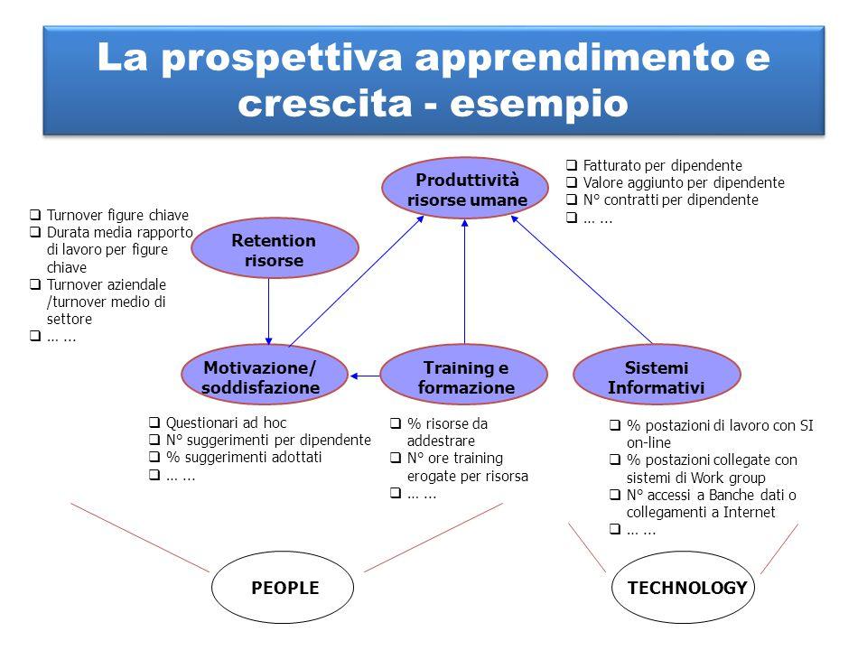 La prospettiva apprendimento e crescita - esempio Sistemi Informativi Motivazione/ soddisfazione Retention risorse Produttività risorse umane Training