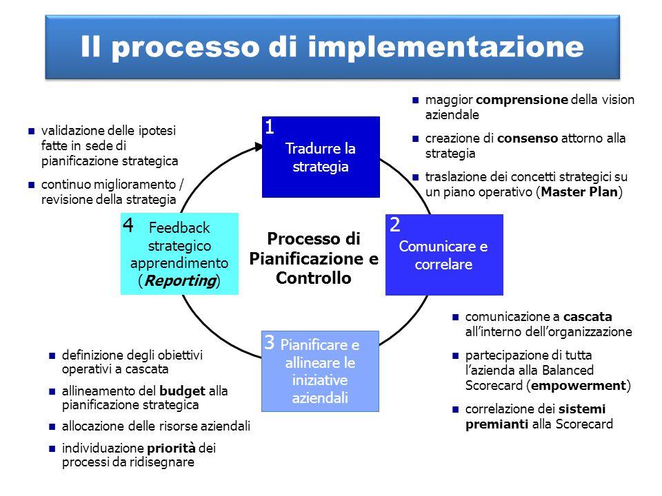 Il processo di implementazione maggior comprensione della vision aziendale creazione di consenso attorno alla strategia traslazione dei concetti strat