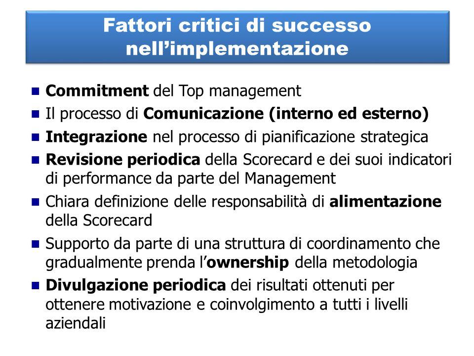Commitment del Top management Il processo di Comunicazione (interno ed esterno) Integrazione nel processo di pianificazione strategica Revisione perio