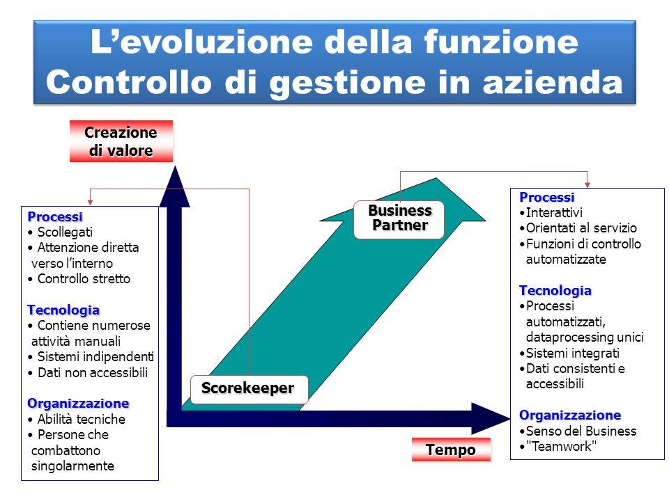 L'evoluzione della funzione Controllo di gestione in azienda Creazione di valore TempoTempo Processi Interattivi Orientati al servizio Funzioni di con