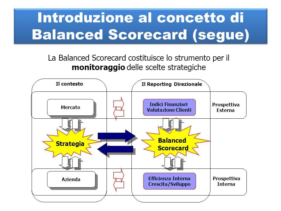 La Balanced Scorecard costituisce lo strumento per il monitoraggio delle scelte strategiche Mercato Azienda Indici Finanziari Valutazione Clienti Efficienza Interna Crescita/Sviluppo Strategia Balanced Scorecard Il contesto Il Reporting Direzionale Prospettiva Esterna Prospettiva Interna Introduzione al concetto di Balanced Scorecard (segue)