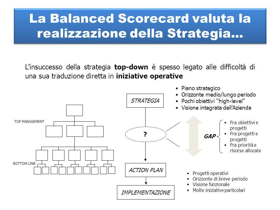 La Balanced Scorecard valuta la realizzazione della Strategia... L'insuccesso della strategia top-down è spesso legato alle difficoltà di una sua trad