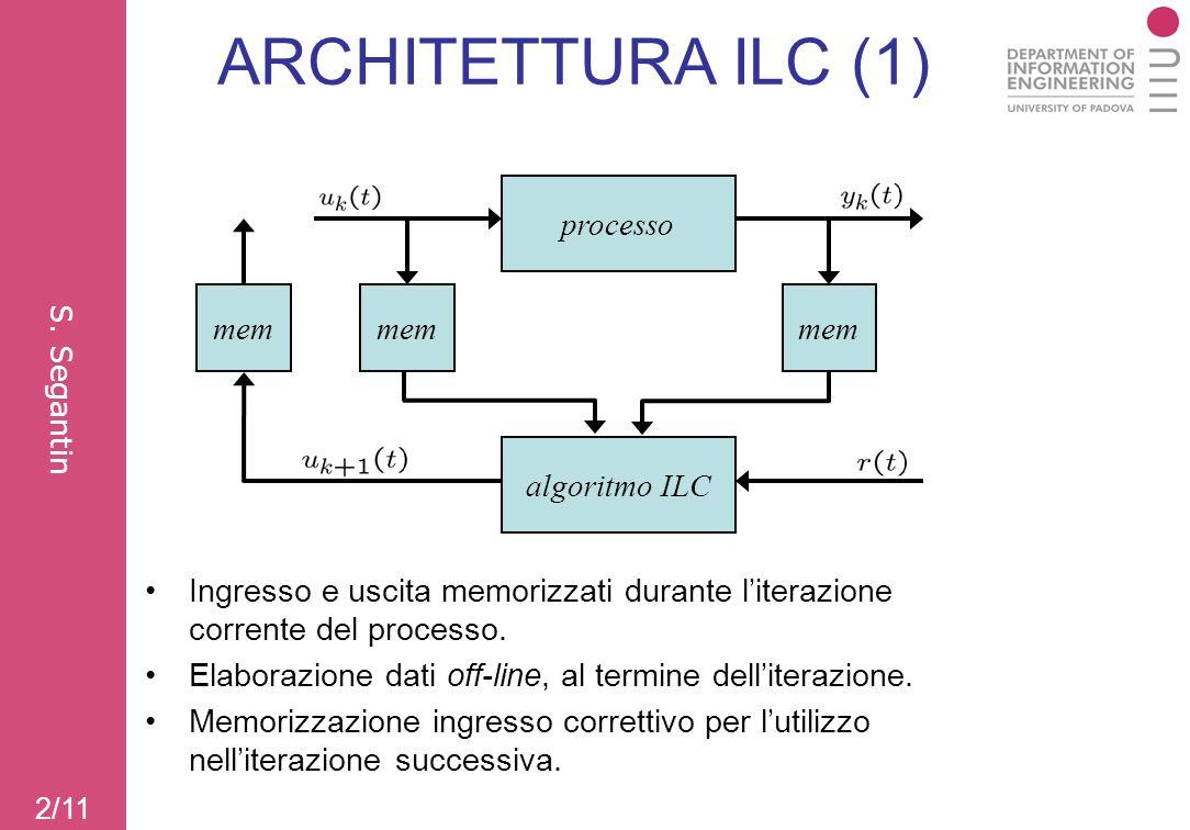 2/11 processo algoritmo ILC mem ARCHITETTURA ILC (1) Ingresso e uscita memorizzati durante l'iterazione corrente del processo. Elaborazione dati off-l